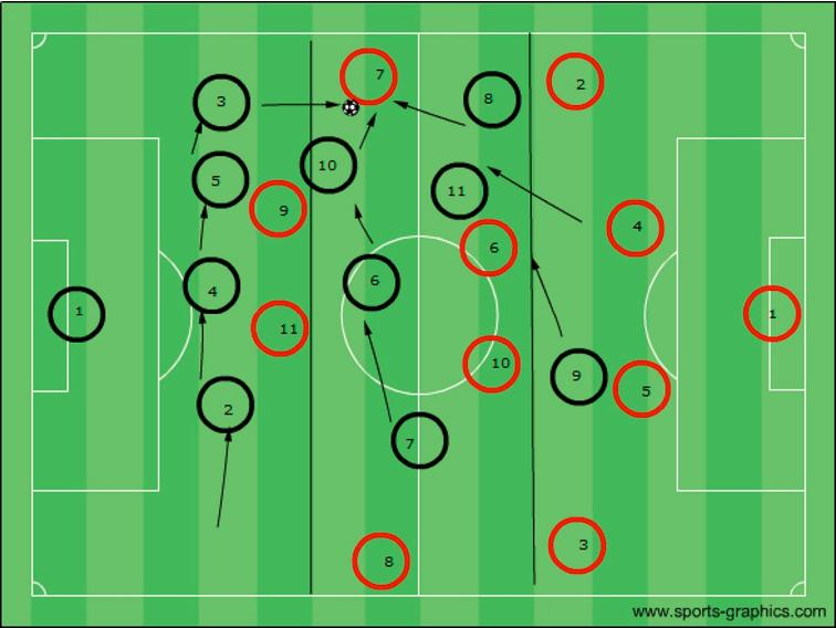 Aktiv statt Passiv:Hoch-Intensives Pressing im Fußball