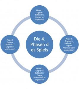 Die 4 Phasen des Spiels