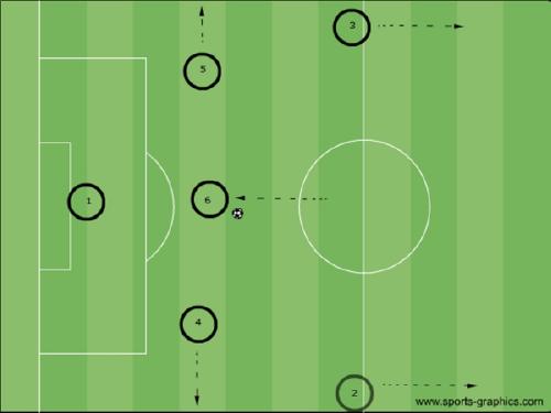 Das Aufbauspiel aus der hintersten Zone – verschiedene Varianten und Verhaltensweisen