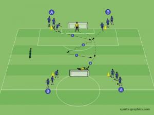 Torschussübung Jose Mourinho Taktische Periodisierung